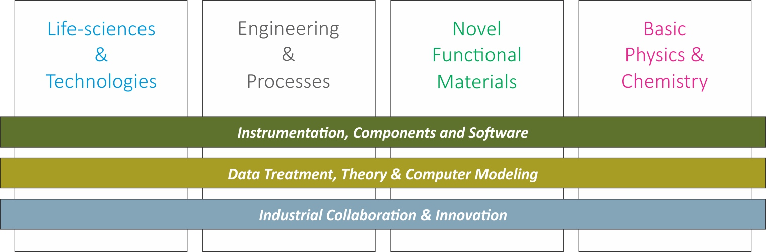 "A graph consisting of 4 columns and 3 rows. The columns are marked ""Life-sciences and technologies"", ""Engineering and processes"", ""Novel functional materials"", and ""Basic physics and chemistry"" and the rows are marked ""Instrumentation, components and software"", ""Data treatment, theory and computer modeling"" and ""Industrial collaboration and innovation""."